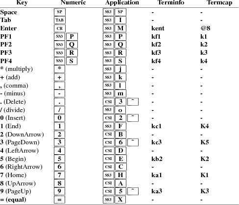 Xterm Control Sequences