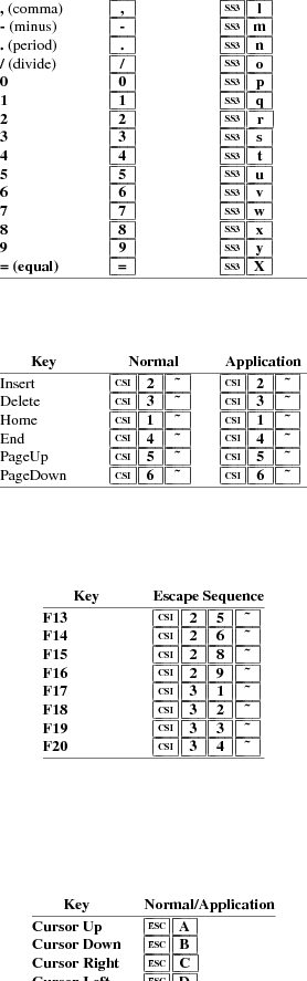 Xterm Control Sequences